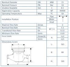 onda-spec-3 Jual Water Meter Kuningan ONDA