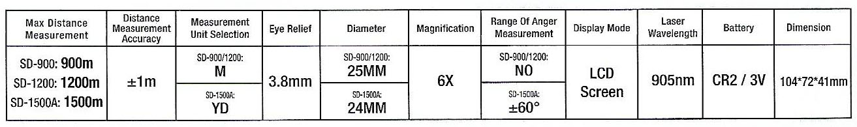 Spec-Laser-SD900-SD1200-SD1500A Harga Laser Range Finder Sanfix