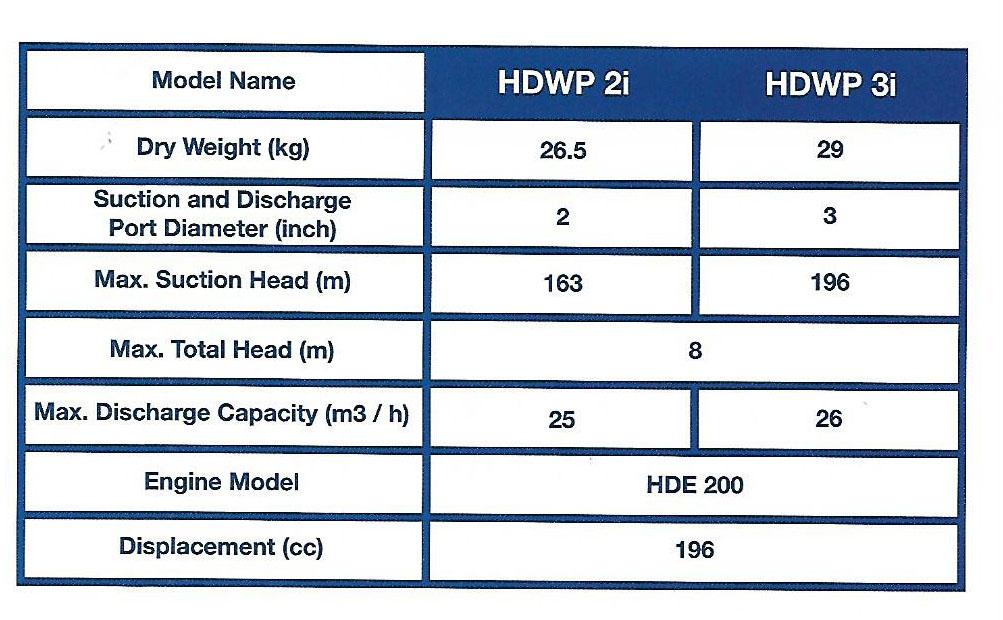 Spec-Gasoloine-water-pump-hyundai Jual Gasoline Water Pump Hyundai