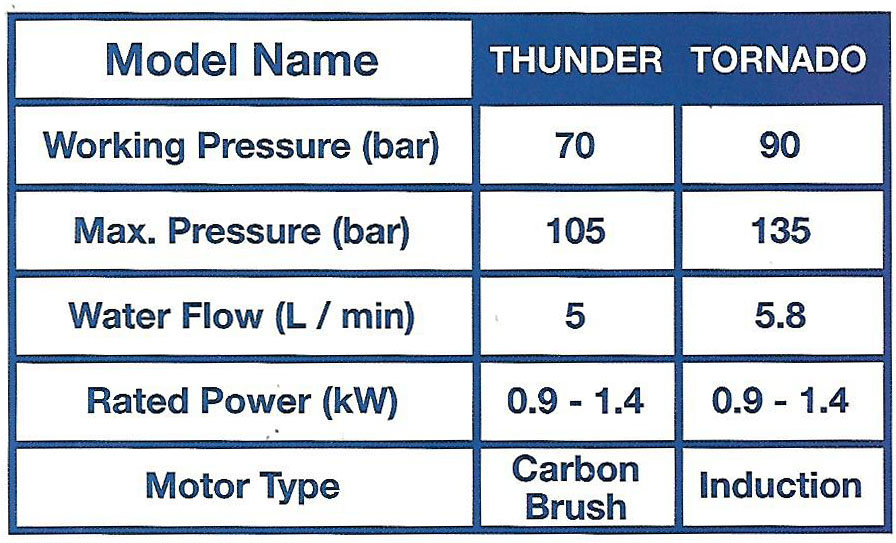 Spec-High-Pressure-Washer Jual High Pressure Washer Hyundai