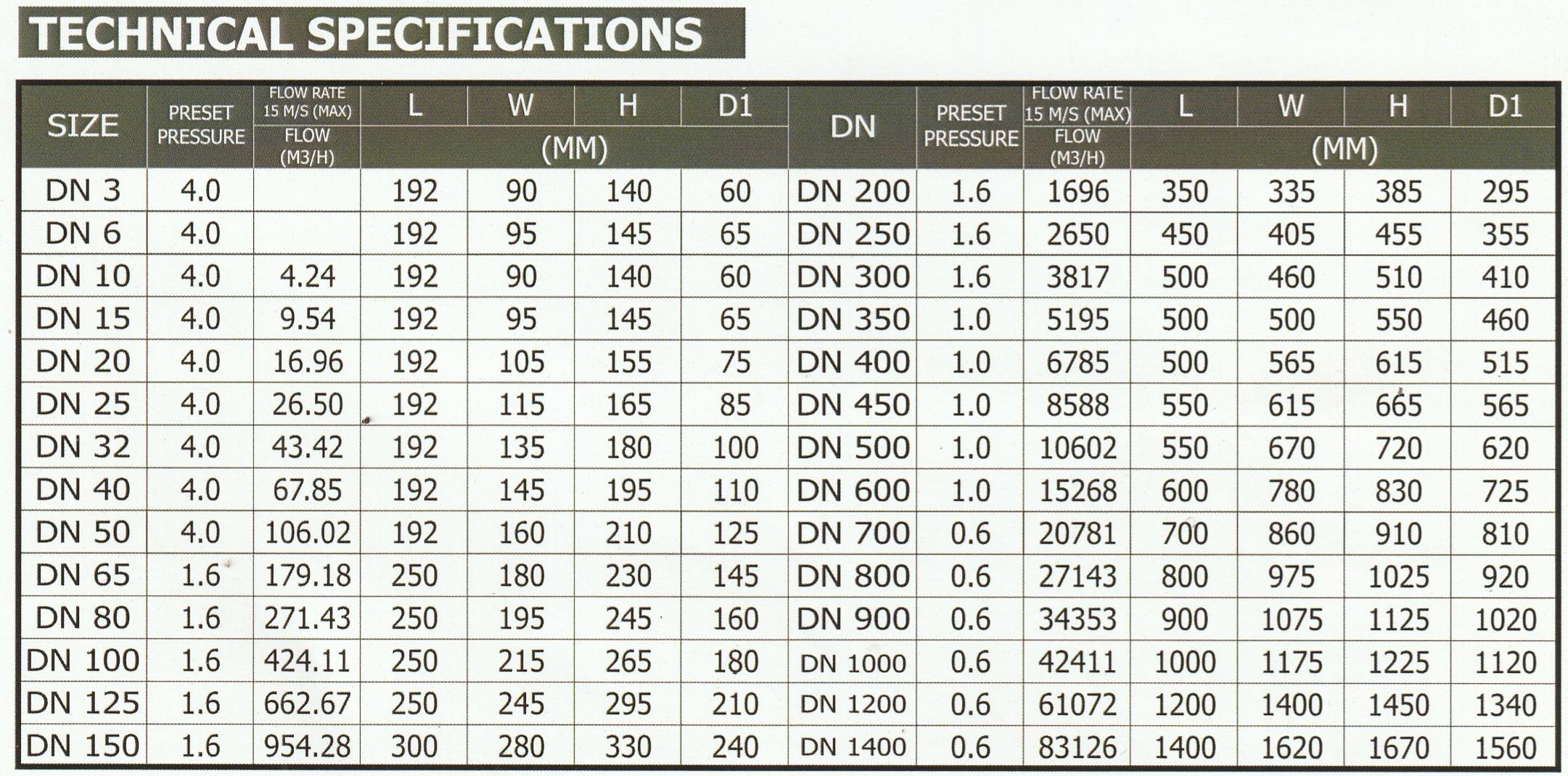 SHM-SANITARY-METERS-KATALOG-2 JUAL SHM SANITARY METERS