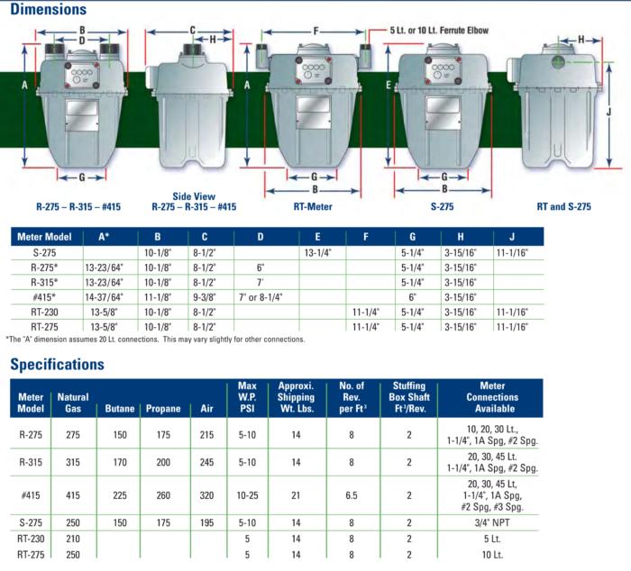 HAL-12-e1568092072581 JUAL GAS METER SENSUS MR 9